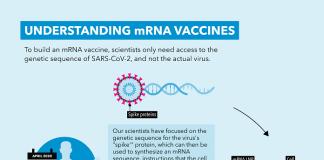 PFIZER-MRNA_Vaccine-COVID_Infographic Destin Africa
